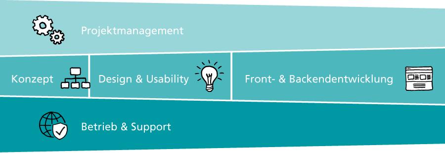 Shopware-Leistungen der iWelt: Projektmanagement, Konzept, Design und Usability, Front- und Backendentwicklung, Betrieb & Support